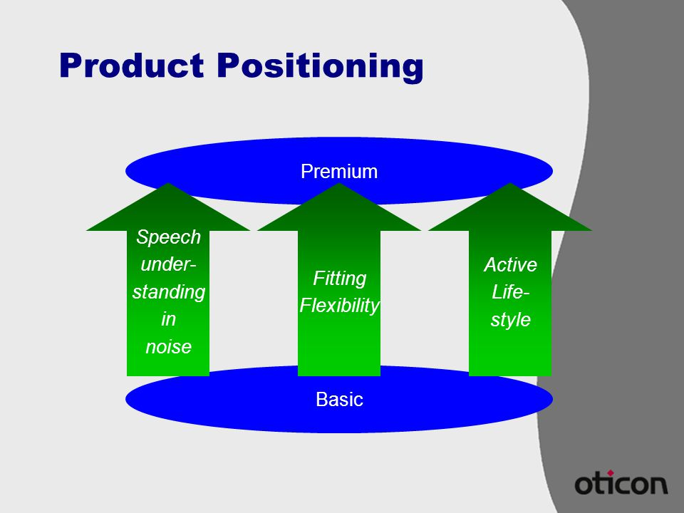 Product Positioning Premium Speech under- standing in noise Fitting