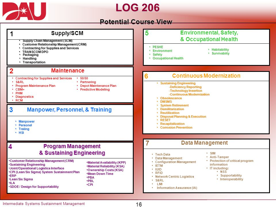 LOG 206 Potential Course View 1 5 2 6 3 7 4 Supply/SCM