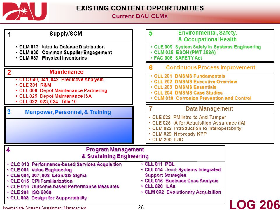 LOG 206 EXISTING CONTENT OPPORTUNITIES 5 1 6 2 7 3 4 Current DAU CLMs