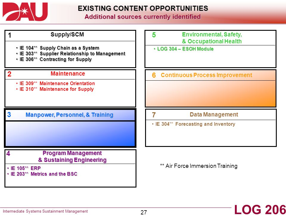 LOG 206 EXISTING CONTENT OPPORTUNITIES 1 5 2 6 3 7 4