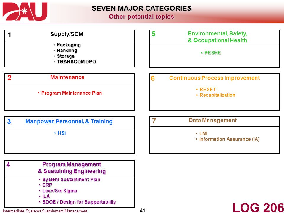 LOG 206 SEVEN MAJOR CATEGORIES 1 5 2 6 3 7 4 Other potential topics