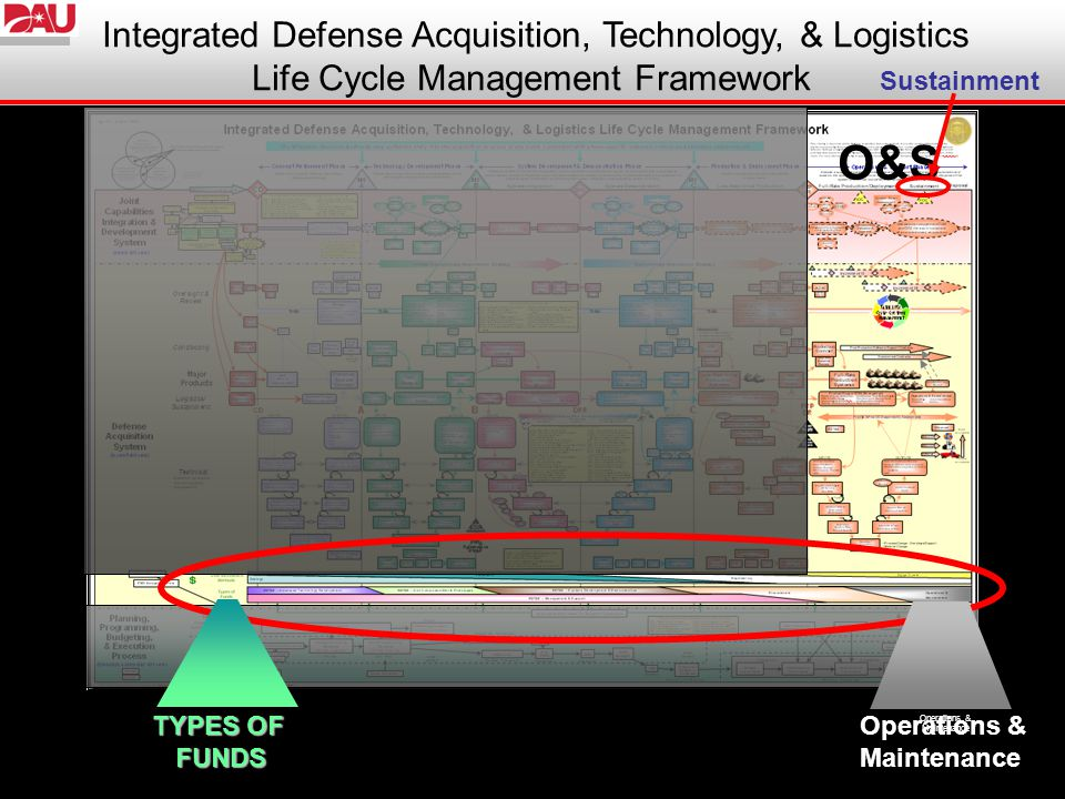 O&S Integrated Defense Acquisition, Technology, & Logistics