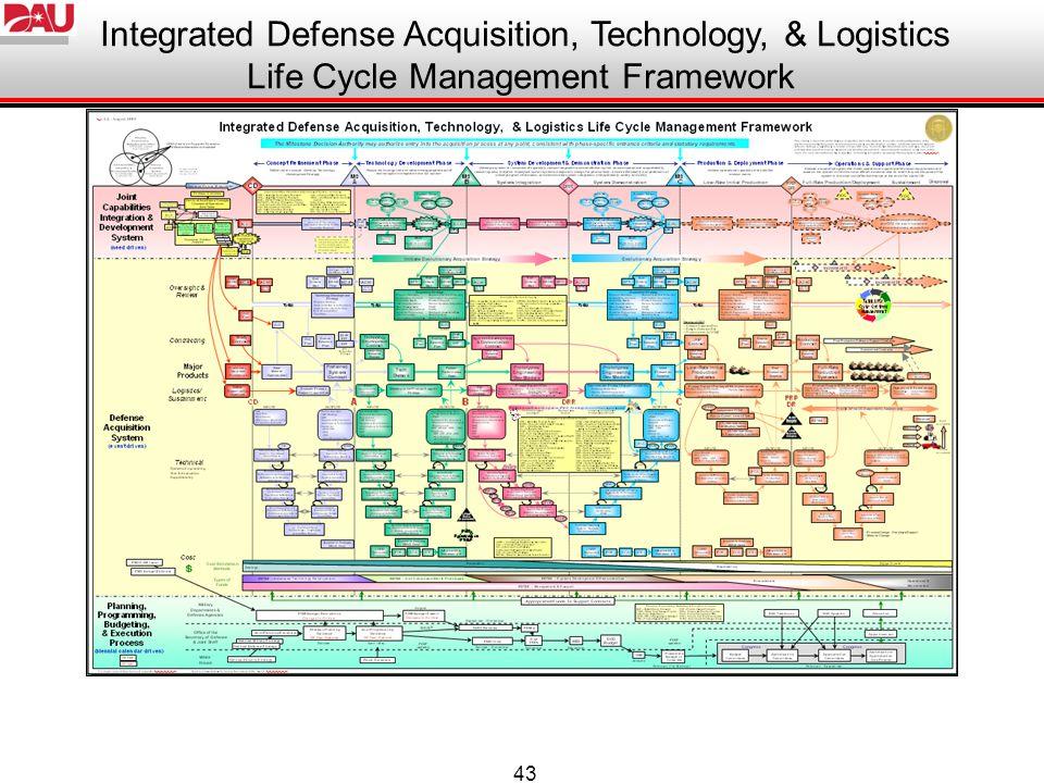 Integrated Defense Acquisition, Technology, & Logistics