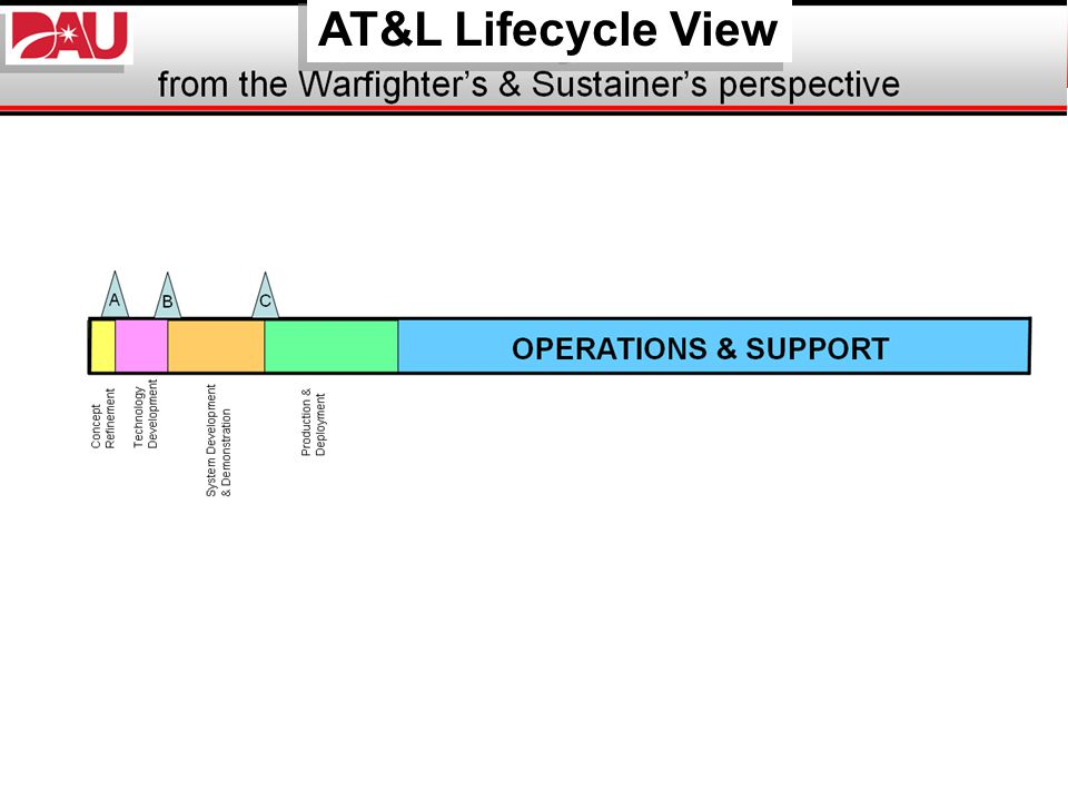 AT&L Lifecycle View