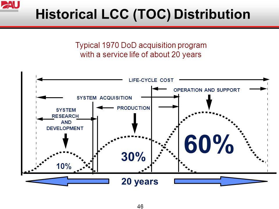 Historical LCC (TOC) Distribution