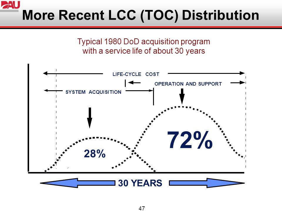 More Recent LCC (TOC) Distribution