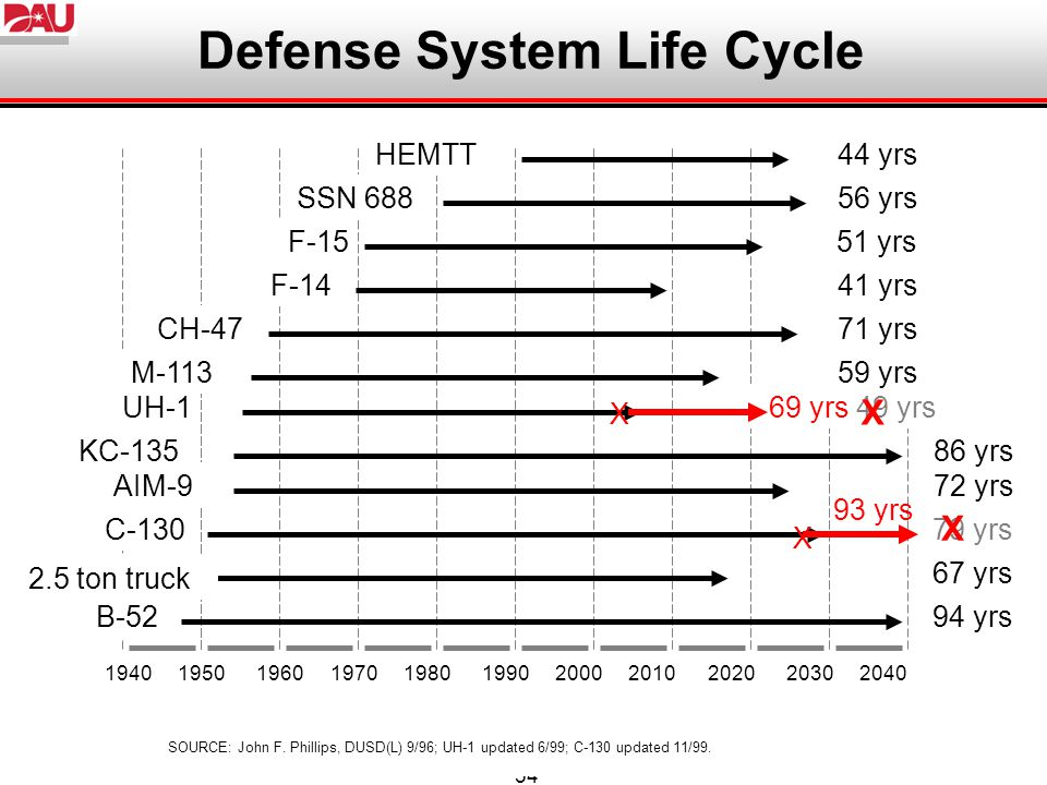 Defense System Life Cycle