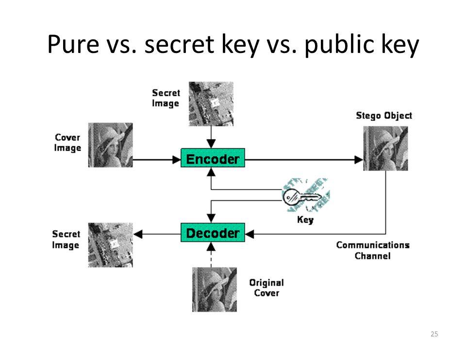 Pure vs. secret key vs. public key