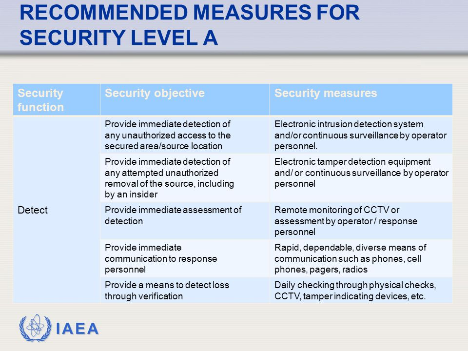 RECOMMENDED MEASURES FOR SECURITY LEVEL A