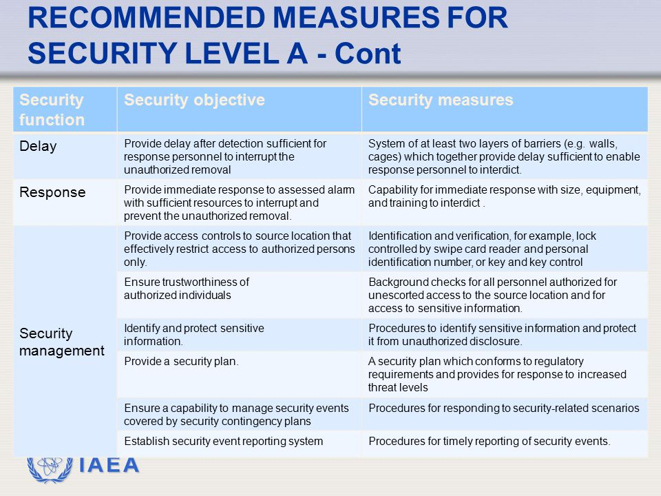 RECOMMENDED MEASURES FOR SECURITY LEVEL A - Cont