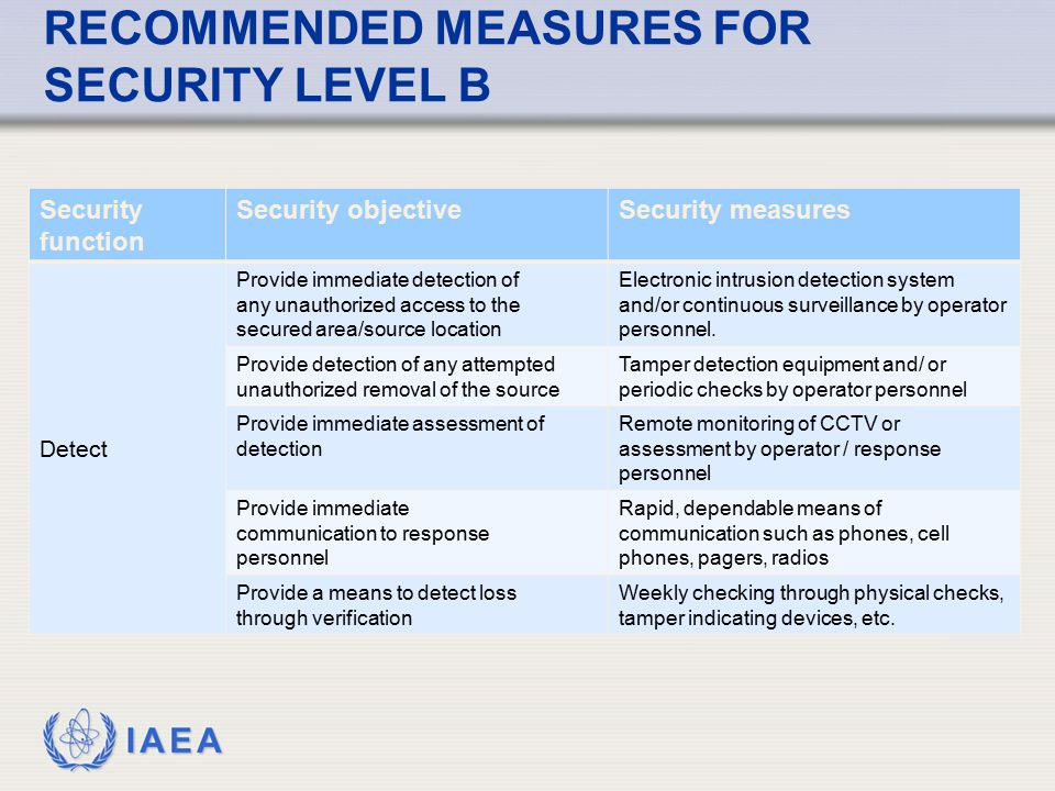 RECOMMENDED MEASURES FOR SECURITY LEVEL B