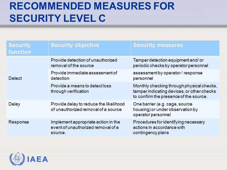 RECOMMENDED MEASURES FOR SECURITY LEVEL C