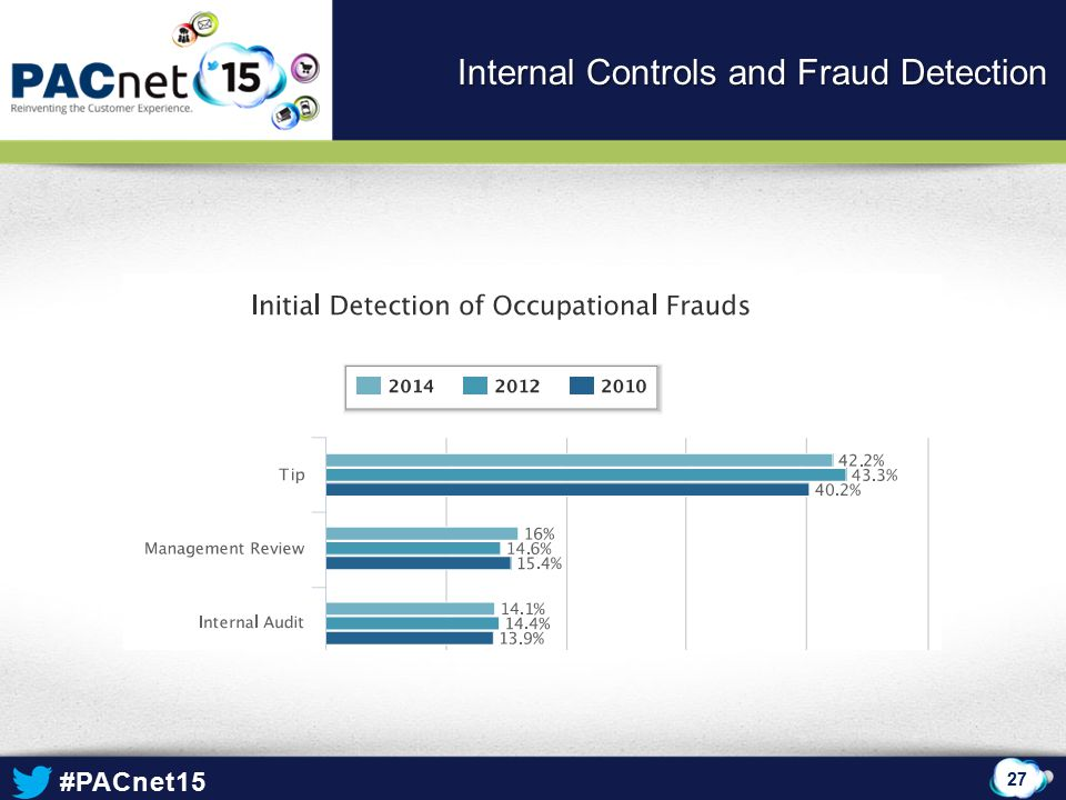 Internal Controls and Fraud Detection