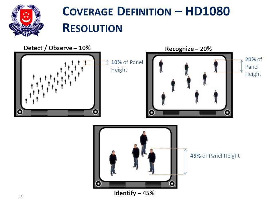 Coverage Definition – HD1080 Resolution