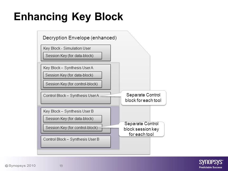 Enhancing Key Block Decryption Envelope (enhanced)