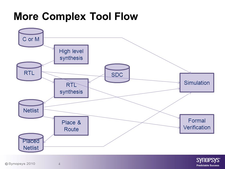 More Complex Tool Flow C or M High level synthesis RTL SDC Simulation