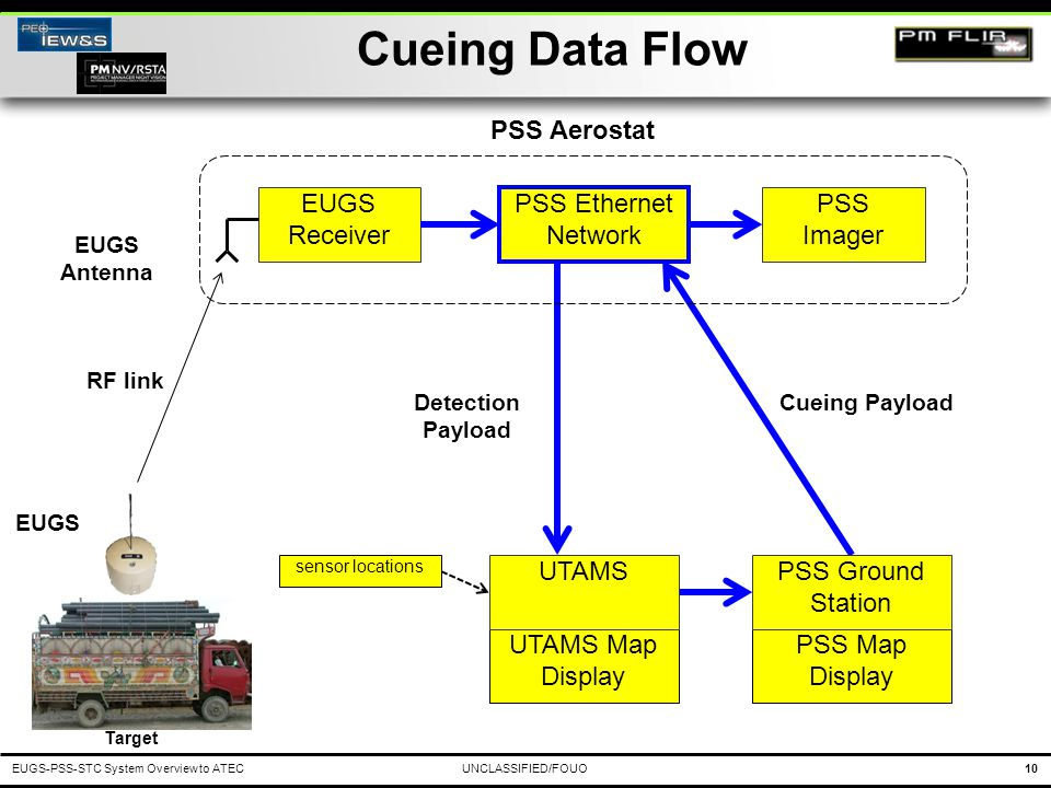 Cueing Data Flow PSS Aerostat EUGS Receiver PSS Ethernet Network