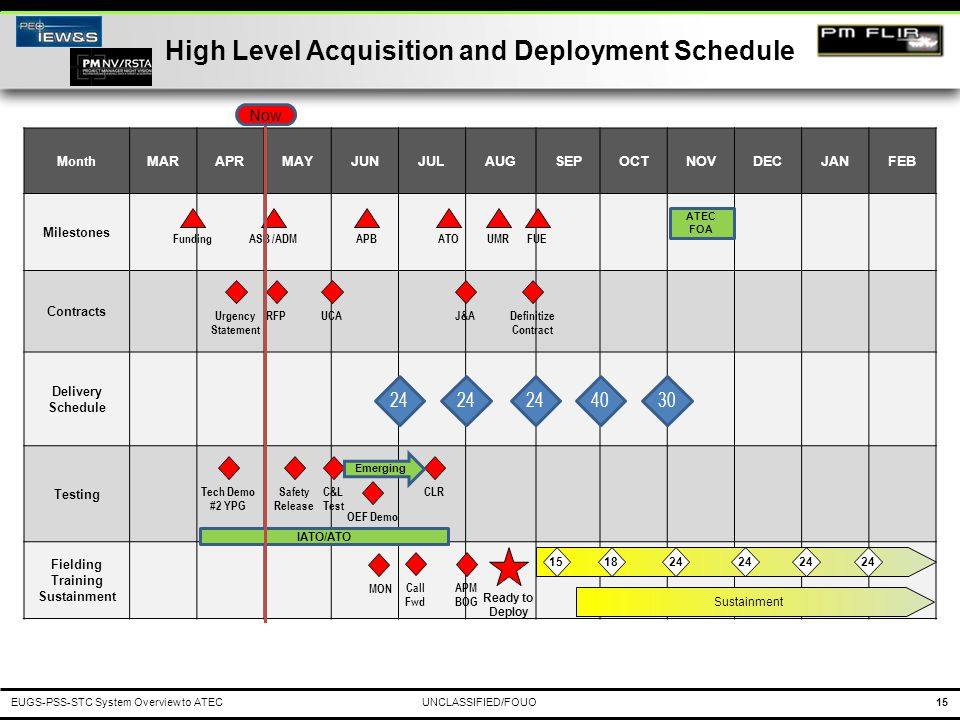 High Level Acquisition and Deployment Schedule