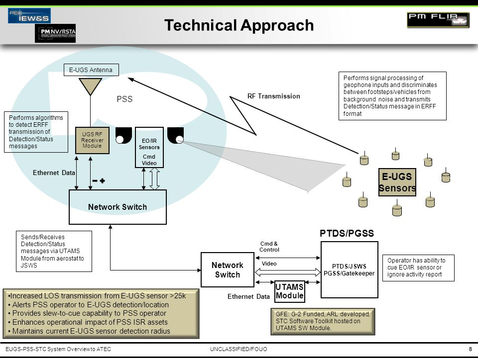Technical Approach E-UGS Sensors PTDS/PGSS PSS Network Switch