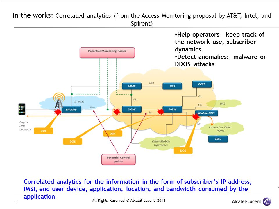 In the works: Correlated analytics (from the Access Monitoring proposal by AT&T, Intel, and Spirent)