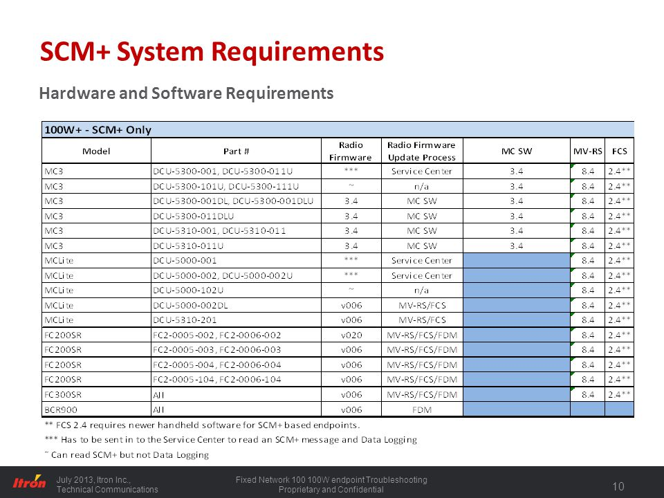 SCM+ System Requirements