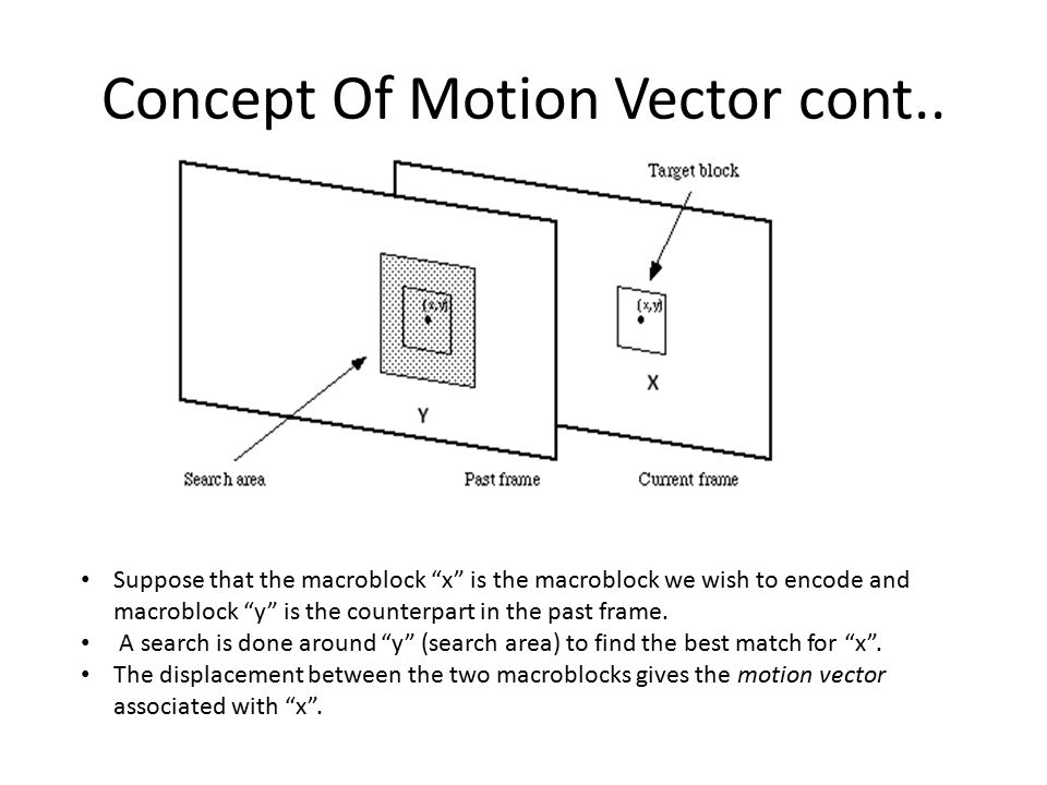 Concept Of Motion Vector cont..