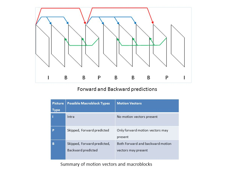 Forward and Backward predictions