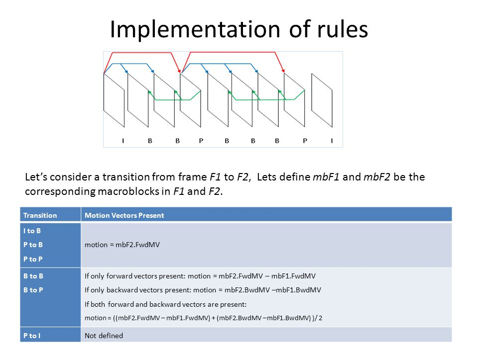 Implementation of rules
