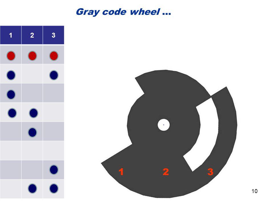 Gray code wheel … 1. 2. 3.