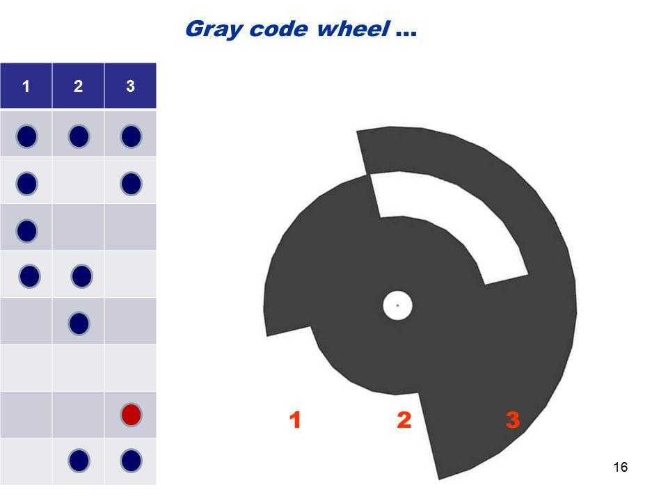 Gray code wheel … 1 2 3 1 2 3