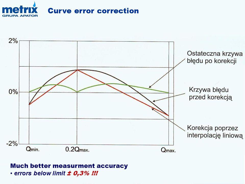 Curve error correction