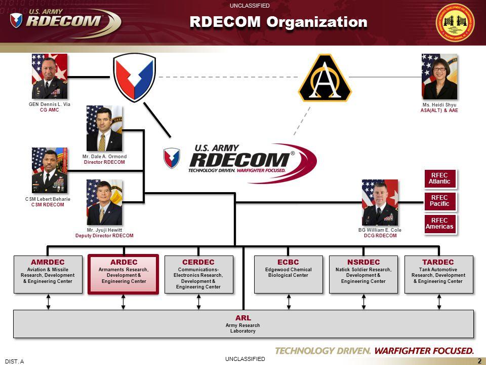 RDECOM Organization AMRDEC ARDEC CERDEC ECBC NSRDEC TARDEC ARL