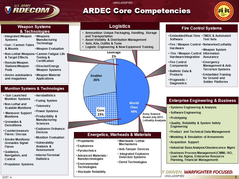 ARDEC Core Competencies