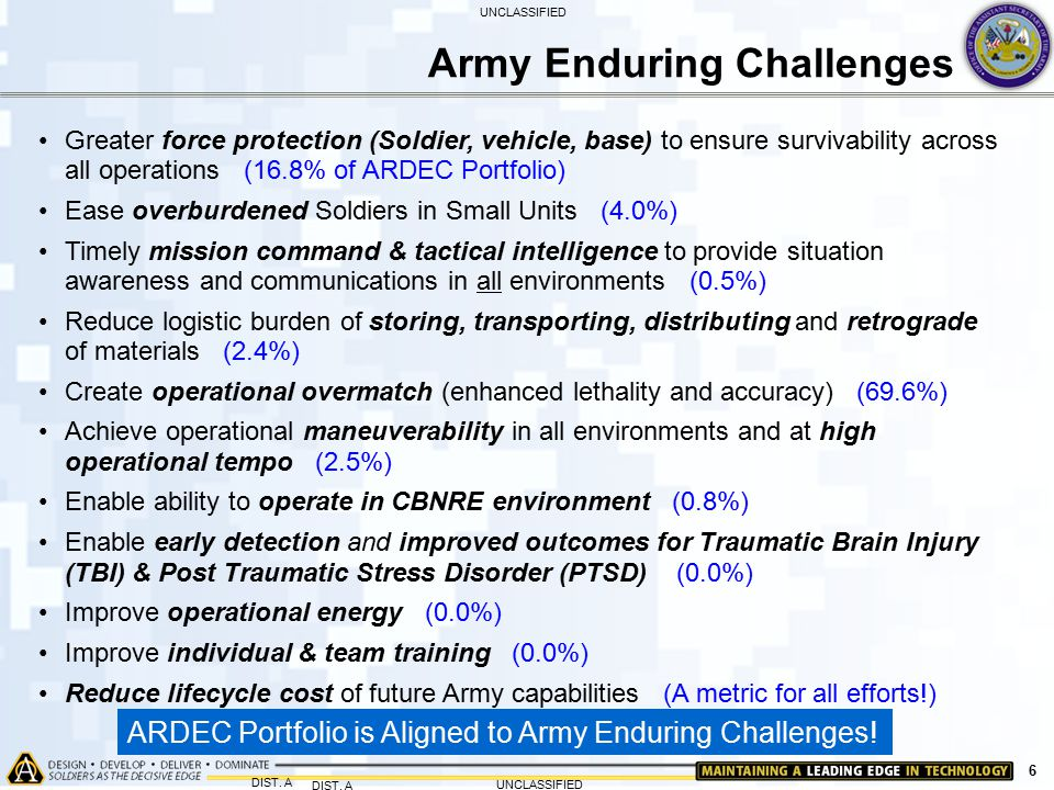 Army Enduring Challenges