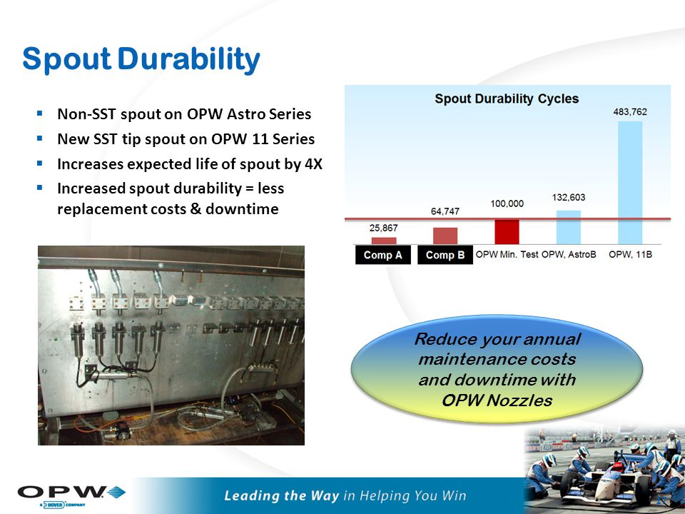 Durability – Life Cycle Testing