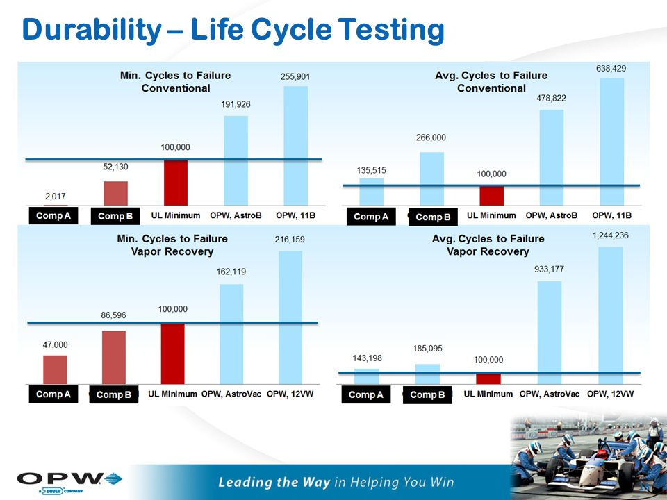 Durability, Life Cycle Testing – Practical Approach