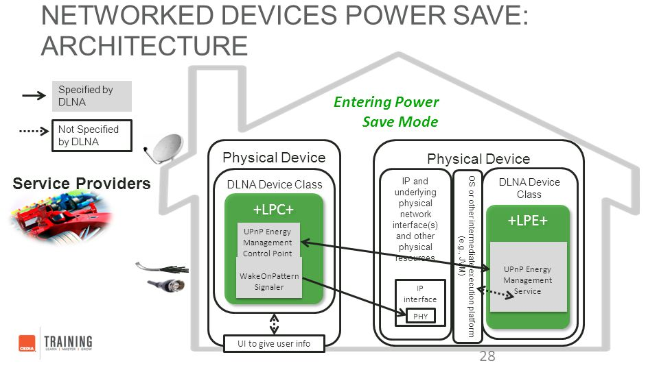 Networked Devices Power Save: Architecture