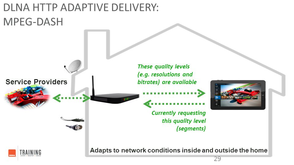 DLNA HTTP Adaptive Delivery: MPEG-DASH
