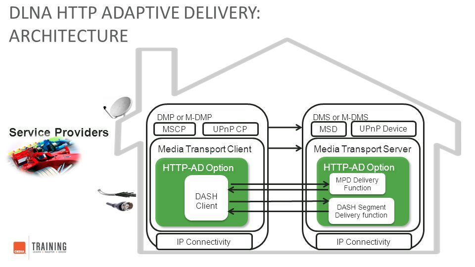 DLNA HTTP Adaptive Delivery: Architecture