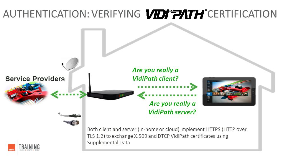Authentication: Verifying Certification
