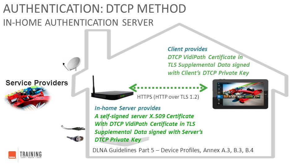 Authentication: DTCP Method In-Home Authentication Server