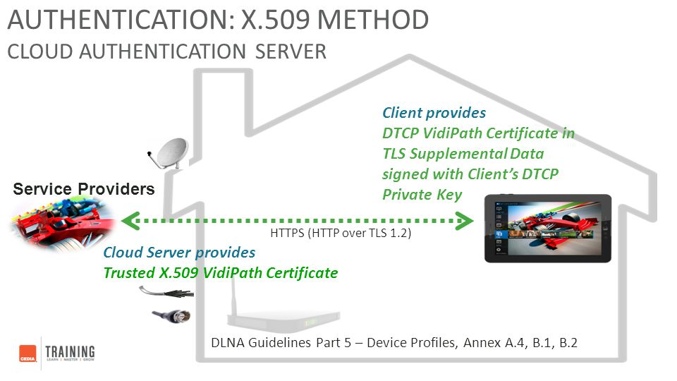 Authentication: X.509 Method Cloud Authentication Server