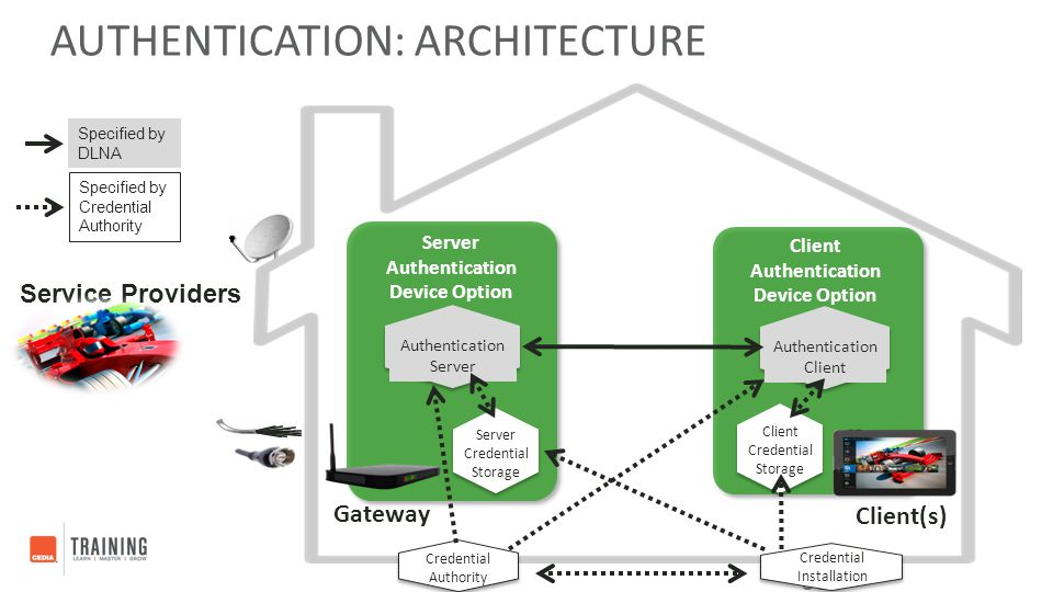 Authentication: Architecture