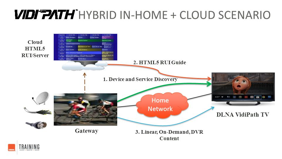 Hybrid In-home + Cloud Scenario