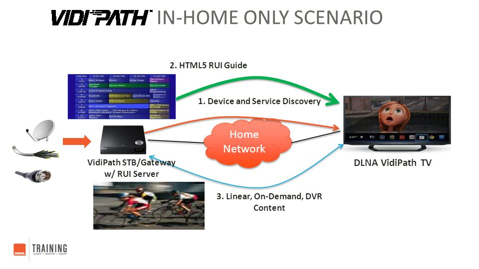 1. Device and Service Discovery 3. Linear, On-Demand, DVR Content