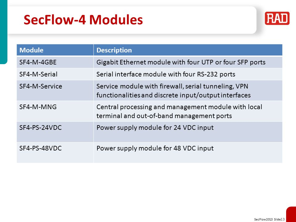 SecFlow-4 Modules Module Description SF4-M-4GBE
