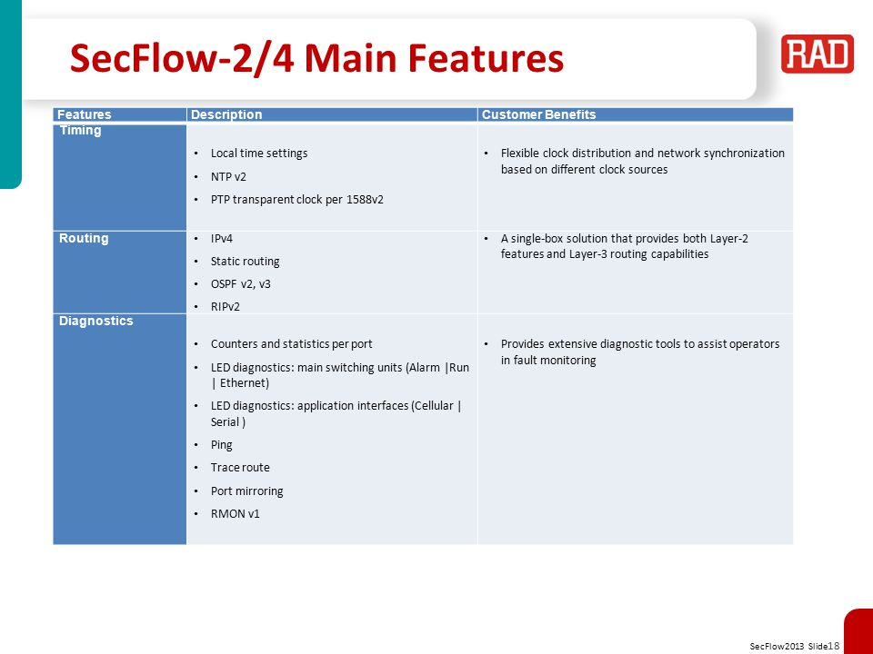 SecFlow-2/4 Main Features