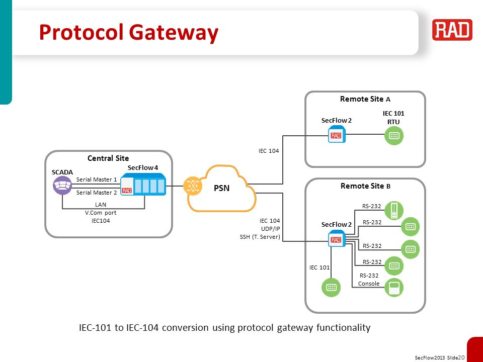 Protocol Gateway Remote Site A. IEC 101 RTU. SecFlow 2. IEC 104. Central Site. SCADA. SecFlow 4.