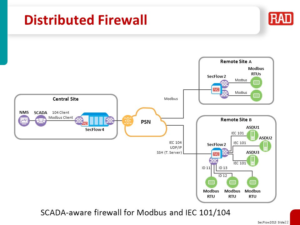 Distributed Firewall SCADA-aware firewall for Modbus and IEC 101/104