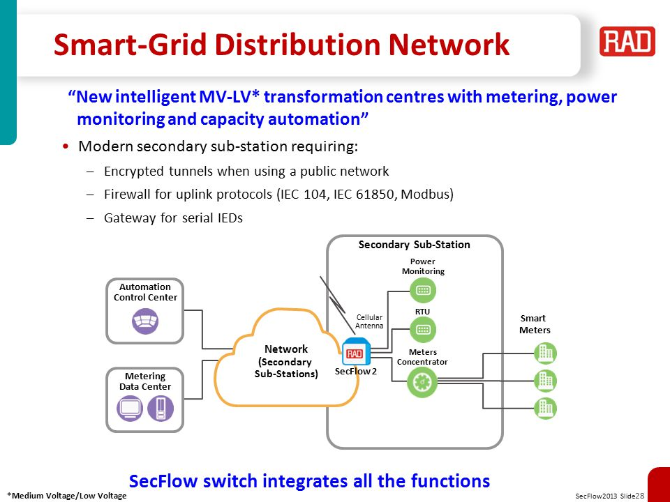 Smart-Grid Distribution Network